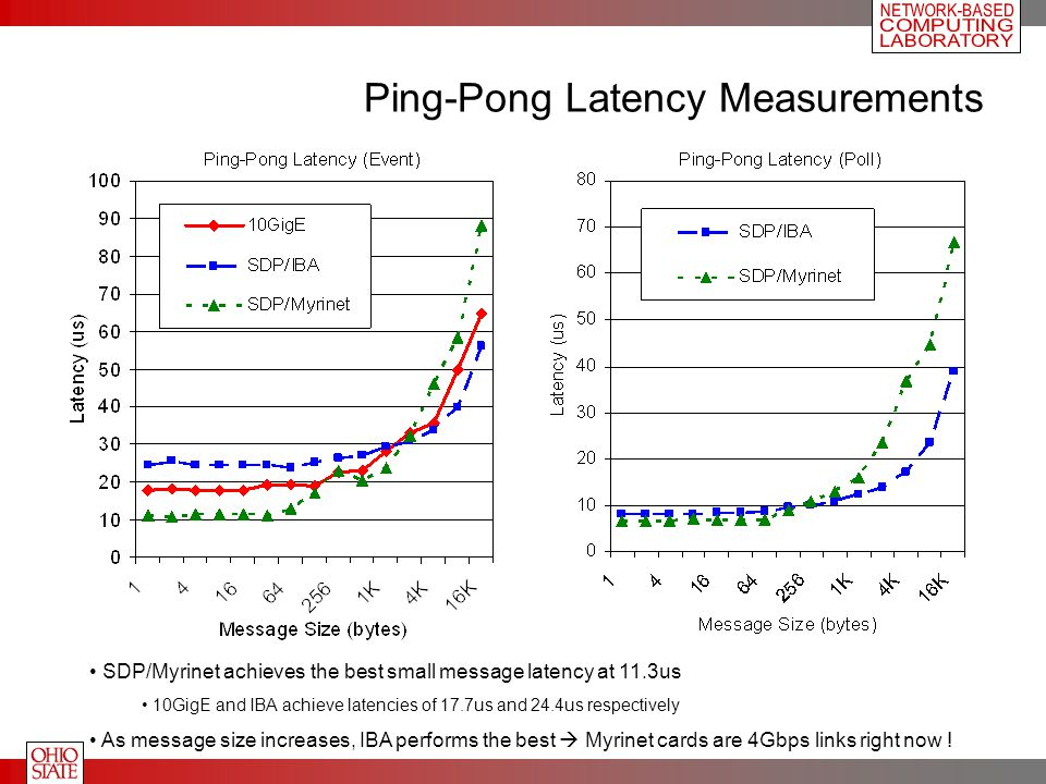 Ping-Pong Latency Measurements SDP/Myrinet achieves the best small message latency at 11.3us 10GigE and IBA achieve latencies of 17.7us and 24.4us respectively As message size increases, IBA performs the best  Myrinet cards are 4Gbps links right now !