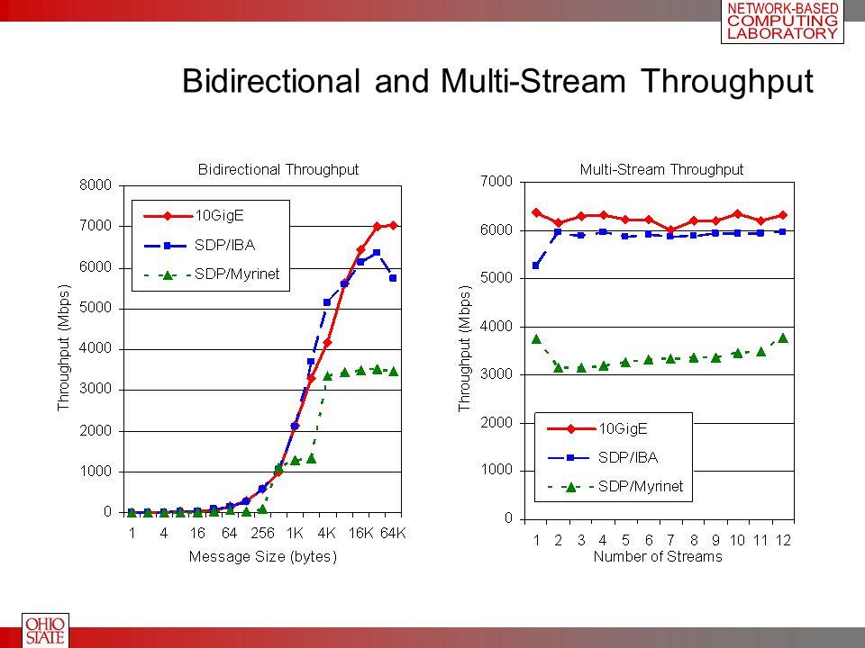 Bidirectional and Multi-Stream Throughput