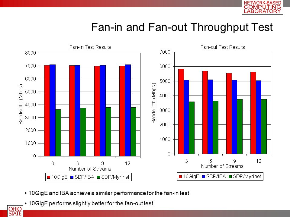Fan-in and Fan-out Throughput Test 10GigE and IBA achieve a similar performance for the fan-in test 10GigE performs slightly better for the fan-out test