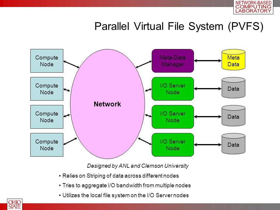 Network Parallel Virtual File System (PVFS) Compute Node Compute Node Compute Node Compute Node Meta-Data Manager I/O Server Node I/O Server Node I/O Server Node Meta Data Designed by ANL and Clemson University Relies on Striping of data across different nodes Tries to aggregate I/O bandwidth from multiple nodes Utilizes the local file system on the I/O Server nodes