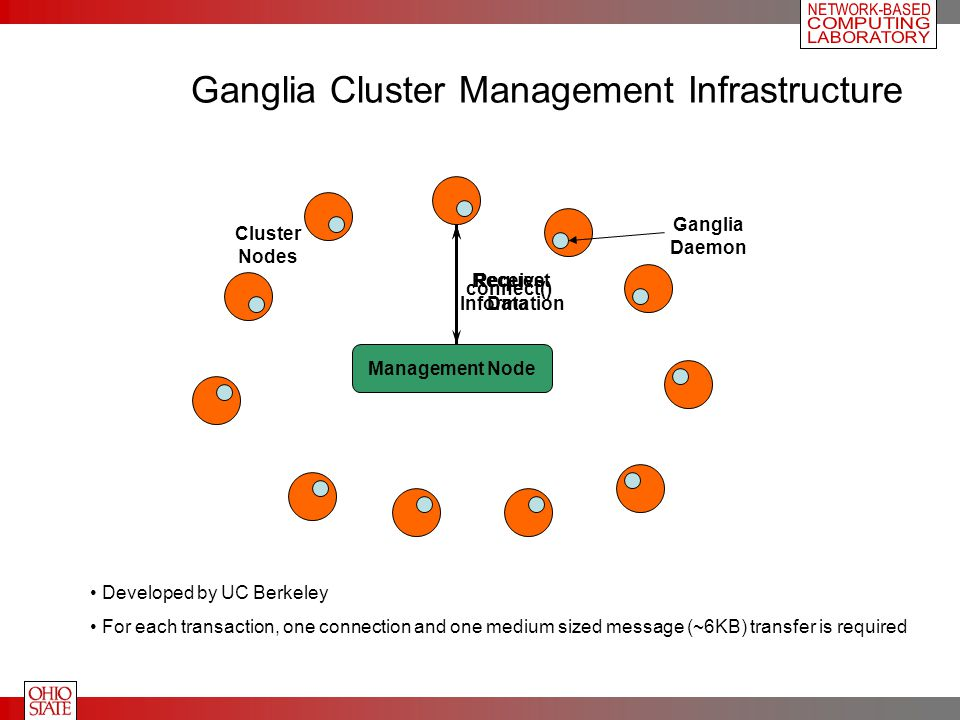 Ganglia Cluster Management Infrastructure Cluster Nodes Management Node connect() Request Information Receive Data Developed by UC Berkeley For each transaction, one connection and one medium sized message (~6KB) transfer is required Ganglia Daemon