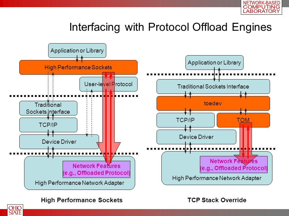 Interfacing with Protocol Offload Engines Application or Library Traditional Sockets Interface High Performance Sockets User-level Protocol TCP/IP Device Driver High Performance Network Adapter Network Features (e.g., Offloaded Protocol) High Performance Sockets toedev TOM Application or Library Traditional Sockets Interface TCP/IP Device Driver High Performance Network Adapter Network Features (e.g., Offloaded Protocol) TCP Stack Override