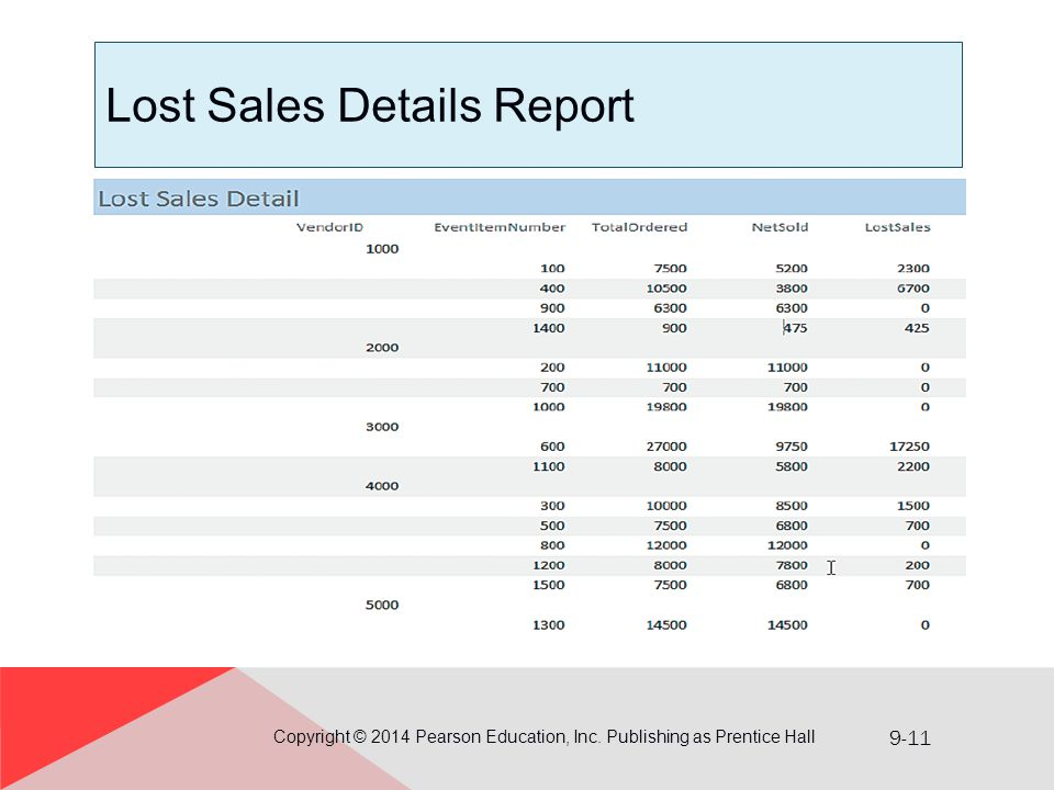 9-11 Lost Sales Details Report Copyright © 2014 Pearson Education, Inc. Publishing as Prentice Hall