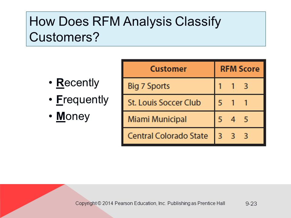 9-23 How Does RFM Analysis Classify Customers? Copyright © 2014 Pearson Education, Inc. Publishing as Prentice Hall Recently Frequently Money