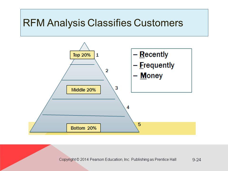 9-24 RFM Analysis Classifies Customers Copyright © 2014 Pearson Education, Inc. Publishing as Prentice Hall