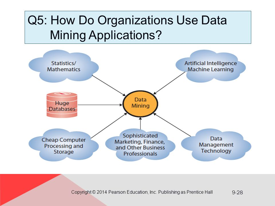 9-28 Q5: How Do Organizations Use Data Mining Applications? Copyright © 2014 Pearson Education, Inc. Publishing as Prentice Hall