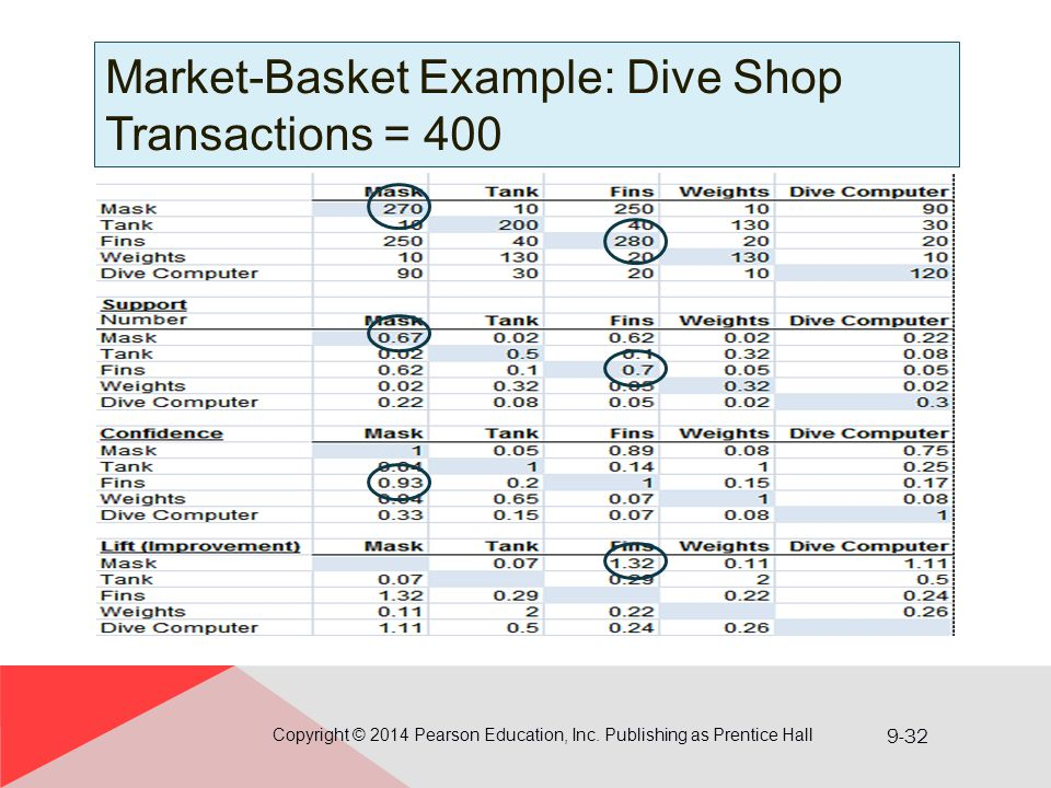 9-32 Market-Basket Example: Dive Shop Transactions = 400 Copyright © 2014 Pearson Education, Inc. Publishing as Prentice Hall