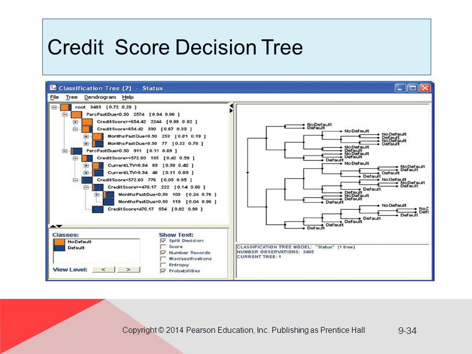 9-34 Credit Score Decision Tree Copyright © 2014 Pearson Education, Inc. Publishing as Prentice Hall