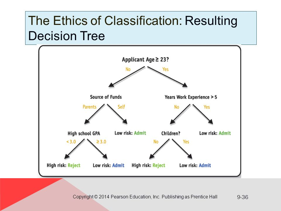 9-36 The Ethics of Classification: Resulting Decision Tree Copyright © 2014 Pearson Education, Inc. Publishing as Prentice Hall