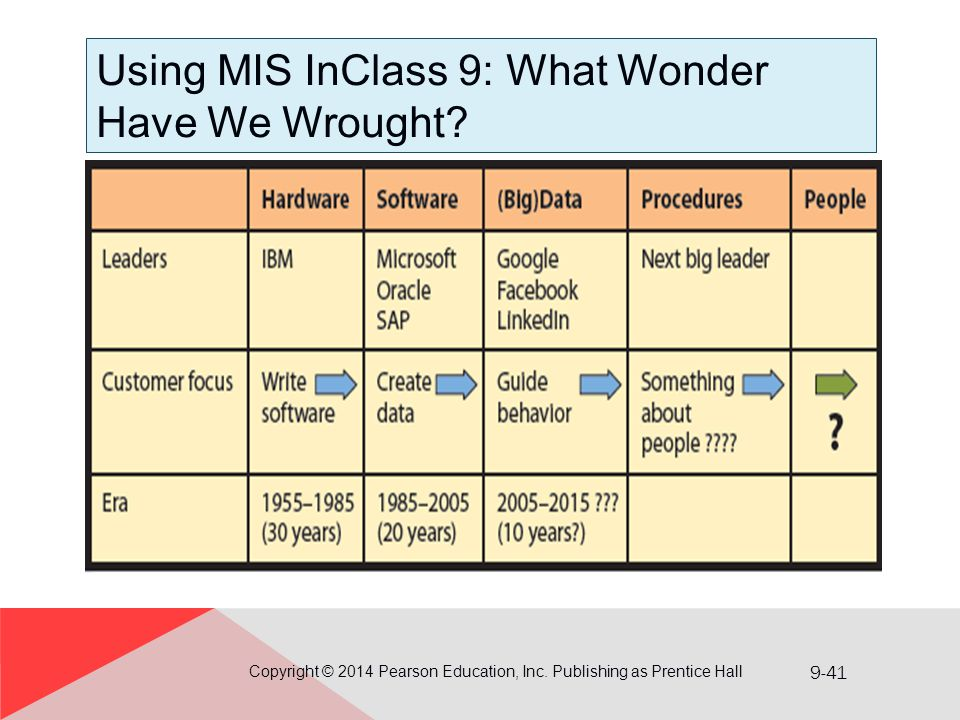 9-41 Using MIS InClass 9: What Wonder Have We Wrought? Copyright © 2014 Pearson Education, Inc. Publishing as Prentice Hall