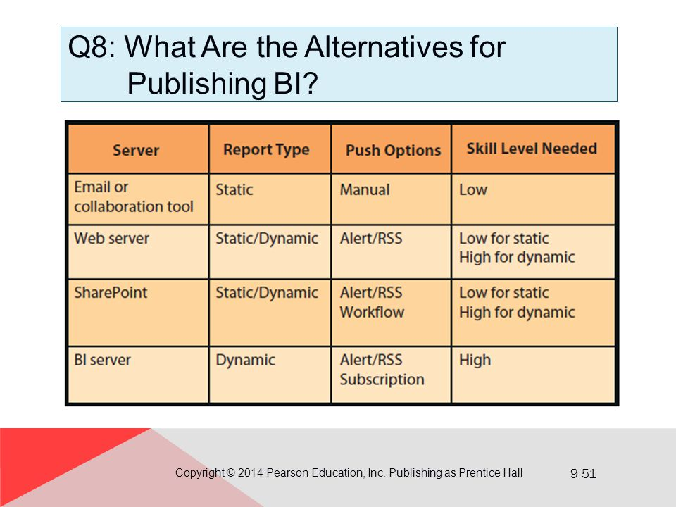 9-51 Q8: What Are the Alternatives for Publishing BI? Copyright © 2014 Pearson Education, Inc. Publishing as Prentice Hall