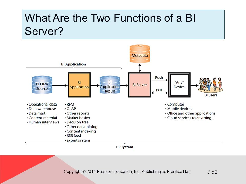 9-52 What Are the Two Functions of a BI Server? Copyright © 2014 Pearson Education, Inc. Publishing as Prentice Hall
