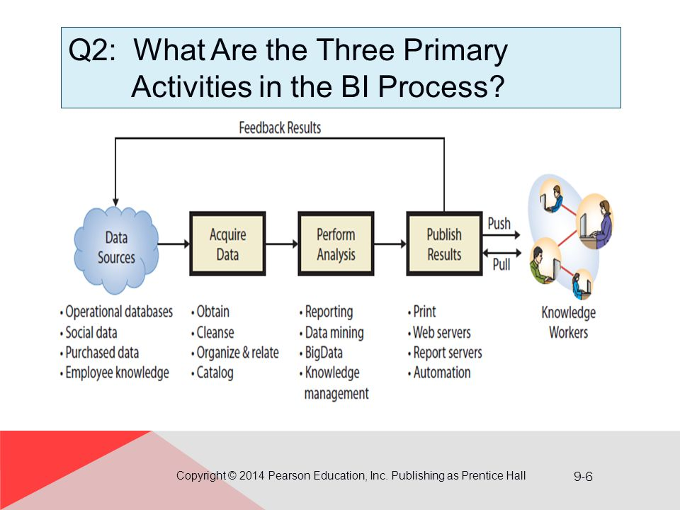 9-6 Q2: What Are the Three Primary Activities in the BI Process? Copyright © 2014 Pearson Education, Inc. Publishing as Prentice Hall