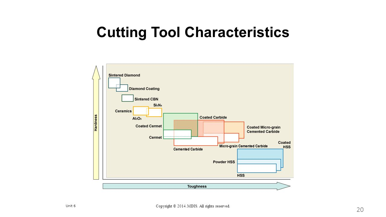 Unit 6 Copyright © 2014. MDIS. All rights reserved. Cutting Tool Characteristics 20