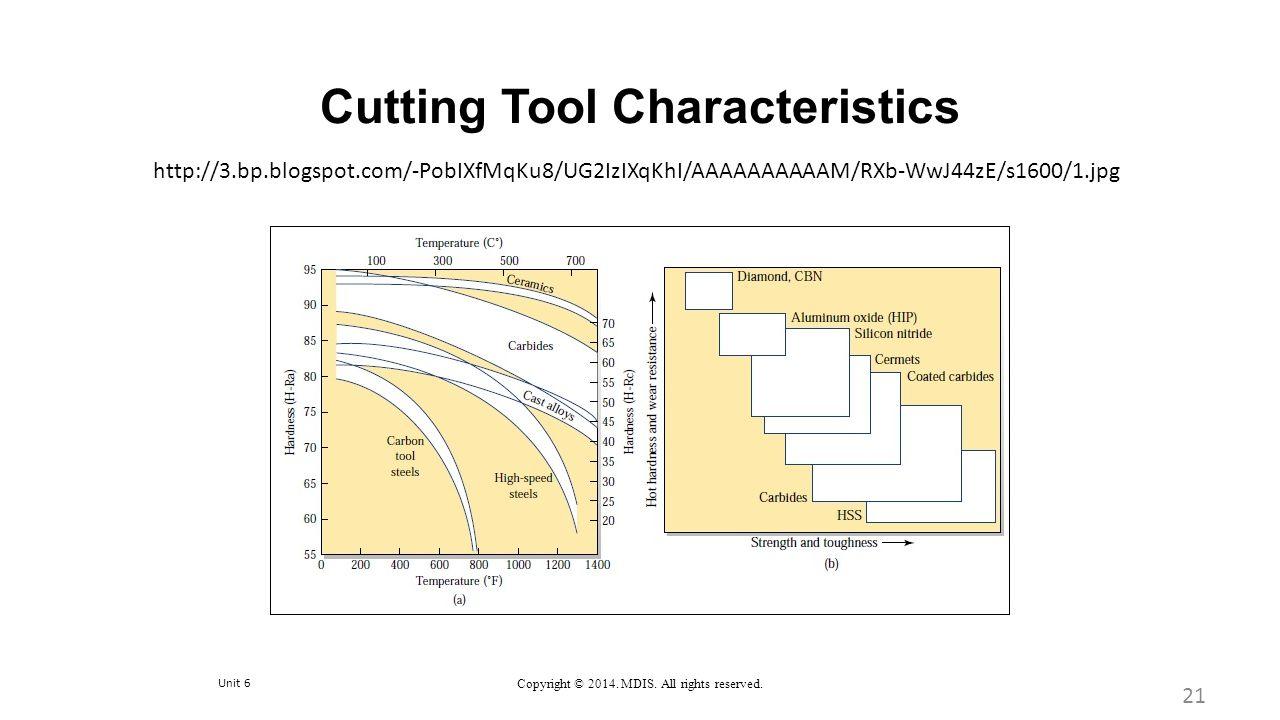 Unit 6 Copyright © 2014. MDIS. All rights reserved. Cutting Tool Characteristics 21 http://3.bp.blogspot.com/-PobIXfMqKu8/UG2IzIXqKhI/AAAAAAAAAAM/RXb-