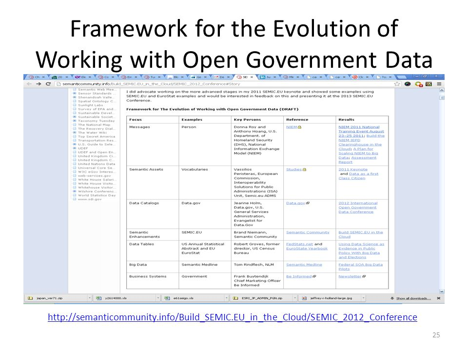 Framework for the Evolution of Working with Open Government Data 25 http://semanticommunity.info/Build_SEMIC.EU_in_the_Cloud/SEMIC_2012_Conference