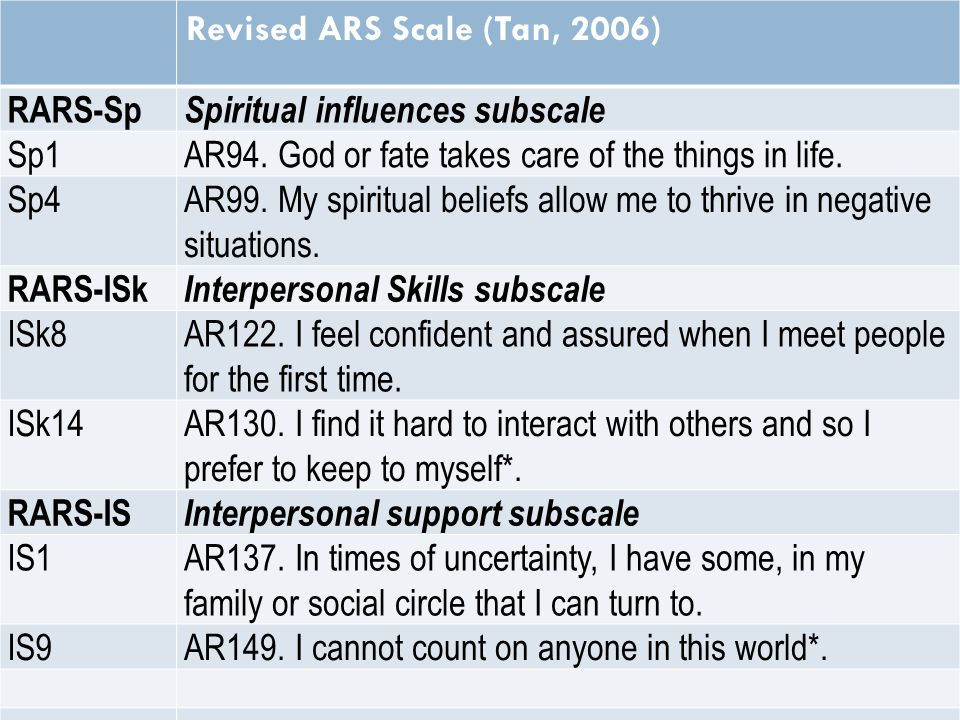 Revised ARS Scale (Tan, 2006) RARS-Sp Spiritual influences subscale Sp1 AR94.