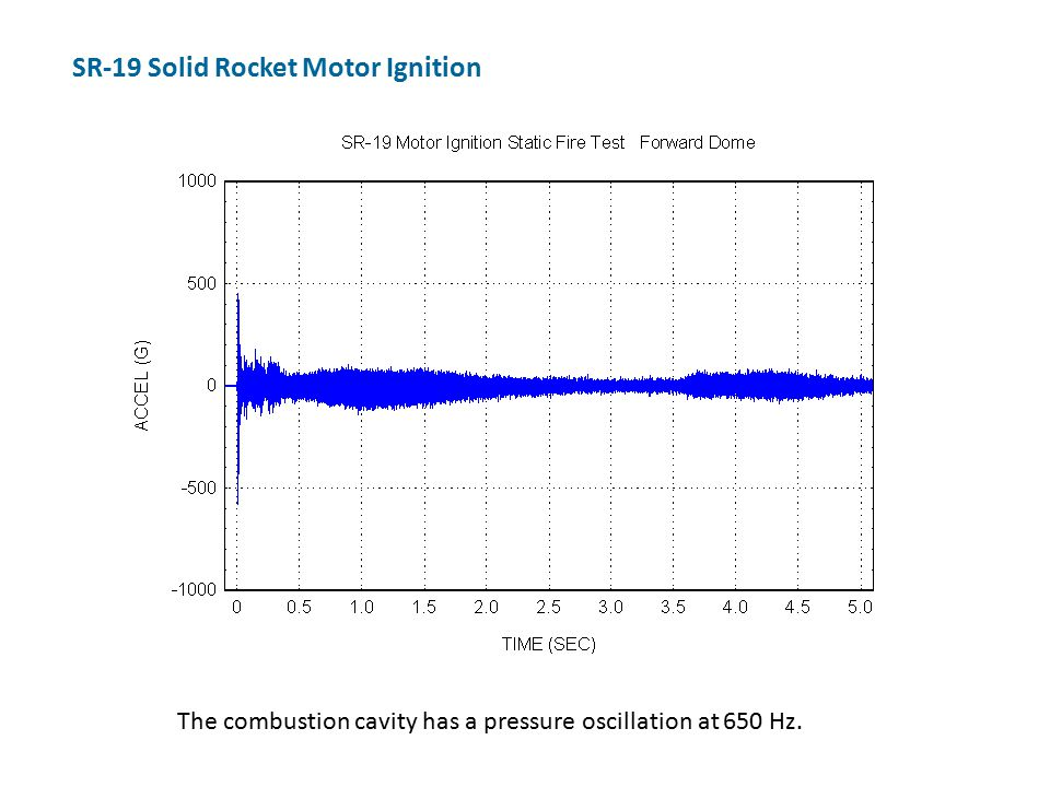 The combustion cavity has a pressure oscillation at 650 Hz. SR-19 Solid Rocket Motor Ignition