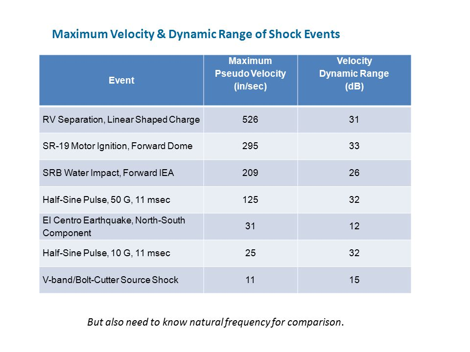 Maximum Velocity & Dynamic Range of Shock Events Event Maximum Pseudo Velocity (in/sec) Velocity Dynamic Range (dB) RV Separation, Linear Shaped Charge52631 SR-19 Motor Ignition, Forward Dome29533 SRB Water Impact, Forward IEA20926 Half-Sine Pulse, 50 G, 11 msec12532 El Centro Earthquake, North-South Component 3112 Half-Sine Pulse, 10 G, 11 msec2532 V-band/Bolt-Cutter Source Shock1115 But also need to know natural frequency for comparison.
