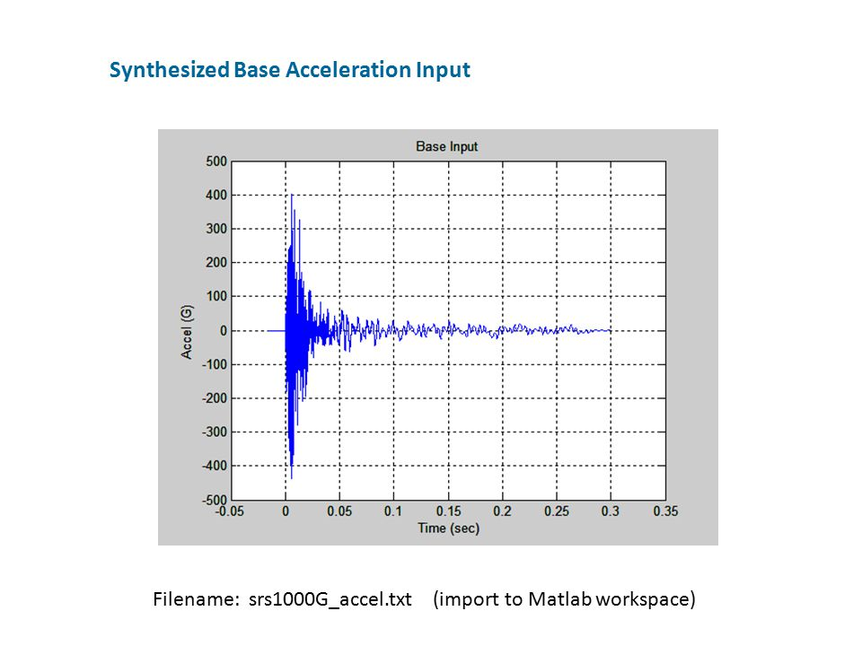Synthesized Base Acceleration Input Filename: srs1000G_accel.txt (import to Matlab workspace)