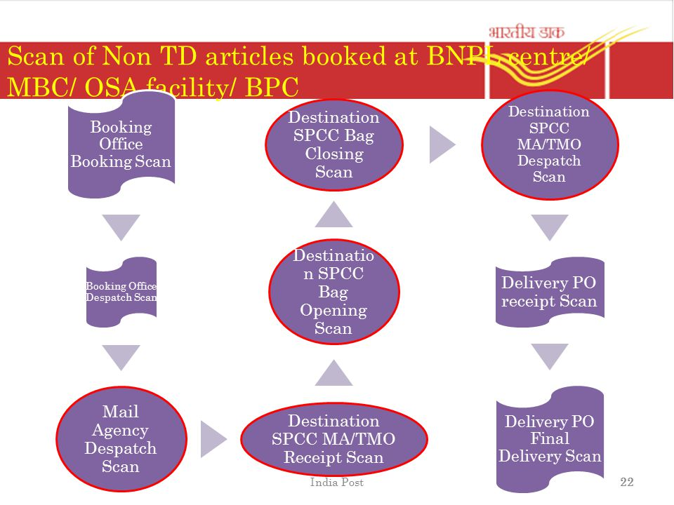 Scan of Non TD articles booked at BNPL centre/ MBC/ OSA facility/ BPC Booking Office Booking Scan Booking Office Despatch Scan Mail Agency Despatch Sc