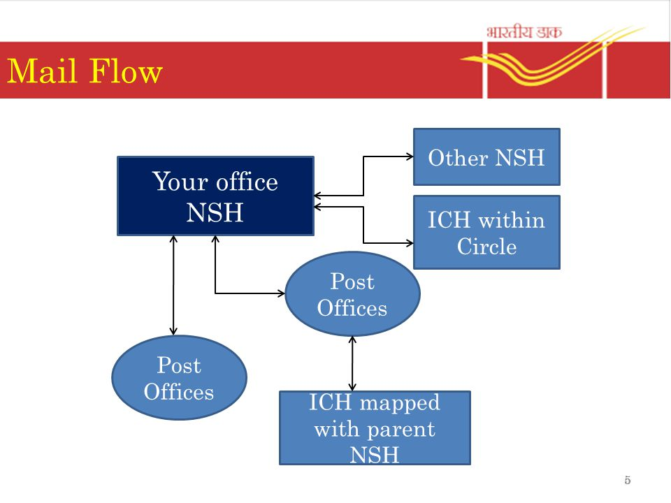 5 Mail Flow Your office NSH ICH within Circle Other NSH Post Offices ICH mapped with parent NSH Post Offices