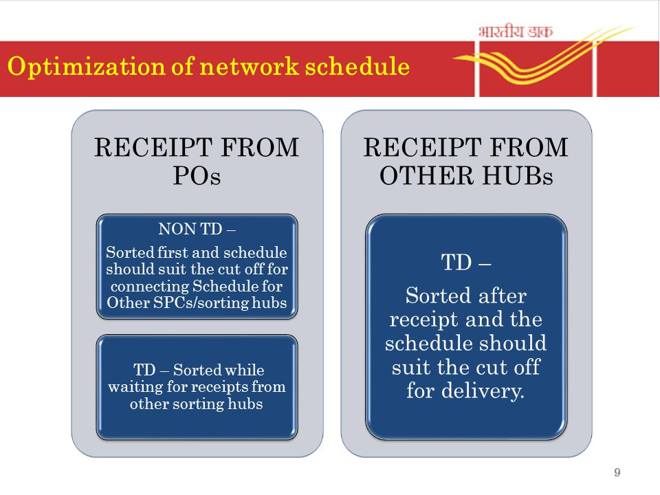 Optimization of network schedule RECEIPT FROM POs NON TD – Sorted first and schedule should suit the cut off for connecting Schedule for Other SPCs/so
