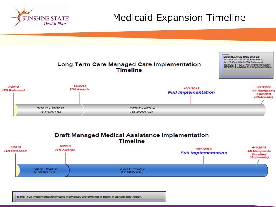 Medicaid Expansion Timeline