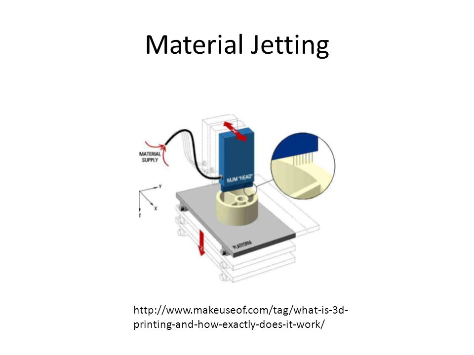 Material Jetting http://www.makeuseof.com/tag/what-is-3d- printing-and-how-exactly-does-it-work/