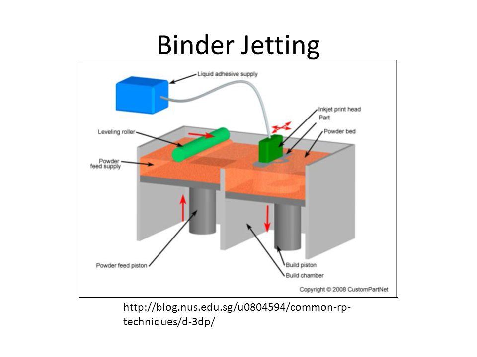 Binder Jetting http://blog.nus.edu.sg/u0804594/common-rp- techniques/d-3dp/