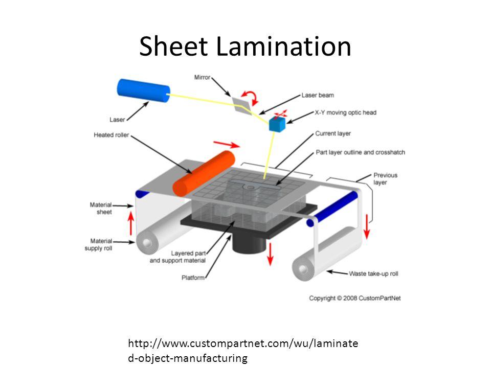 Sheet Lamination http://www.custompartnet.com/wu/laminate d-object-manufacturing