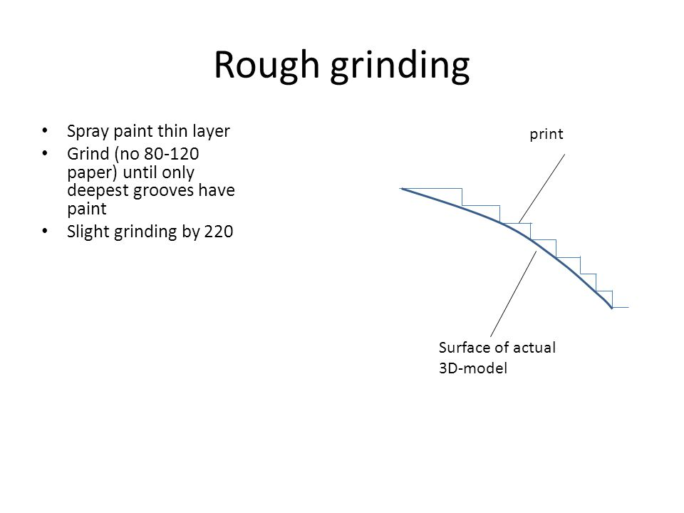 Rough grinding Spray paint thin layer Grind (no 80-120 paper) until only deepest grooves have paint Slight grinding by 220 Surface of actual 3D-model