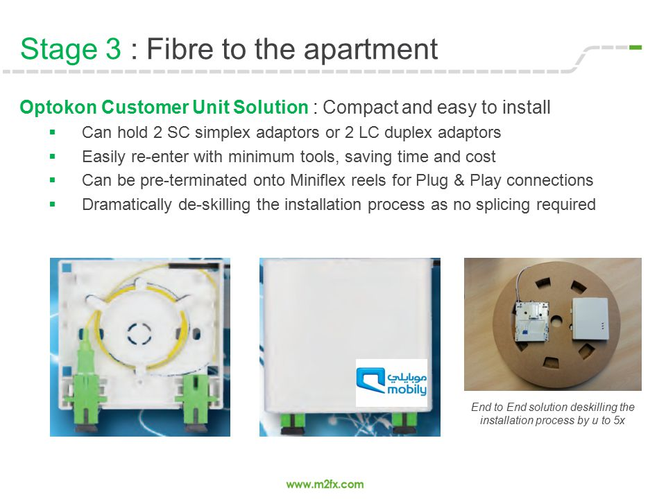 Stage 3 : Fibre to the apartment Optokon Customer Unit Solution : Compact and easy to install  Can hold 2 SC simplex adaptors or 2 LC duplex adaptors