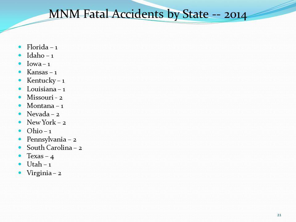 MNM Fatal Accidents by State -- 2014 Florida – 1 Idaho – 1 Iowa – 1 Kansas – 1 Kentucky – 1 Louisiana – 1 Missouri - 2 Montana – 1 Nevada – 2 New York