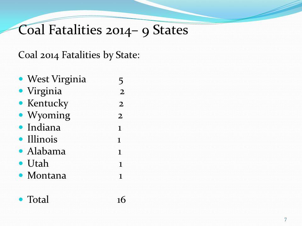 Coal Fatalities 2014– 9 States Coal 2014 Fatalities by State: West Virginia 5 Virginia 2 Kentucky 2 Wyoming 2 Indiana 1 Illinois 1 Alabama 1 Utah 1 Mo
