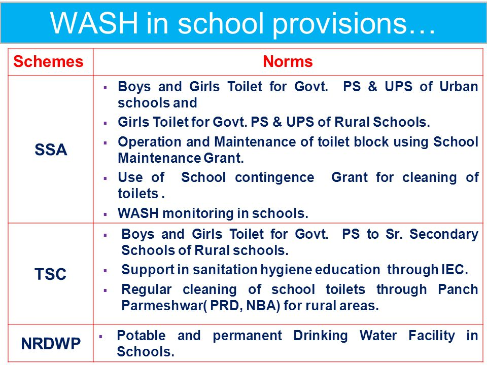 SN RTE ActRight to Education Act Norms 1 ToiletSeparate Toilets for boys & Girls 2 Drinking WaterSafe and adequate Drinking Water facility 10 SchemesN