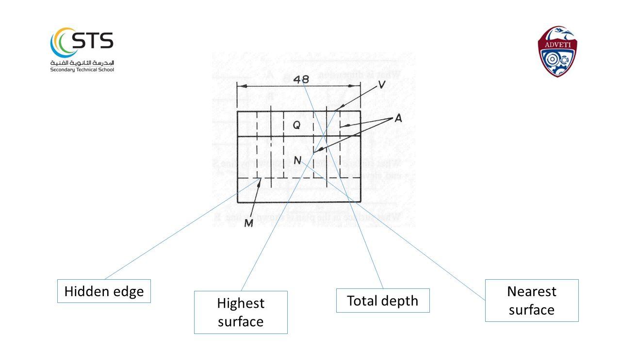 Nearest surface Total depth Highest surface Hidden edge