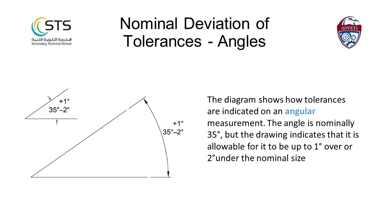 The diagram shows how tolerances are indicated on an angular measurement. The angle is nominally 35°, but the drawing indicates that it is allowable f