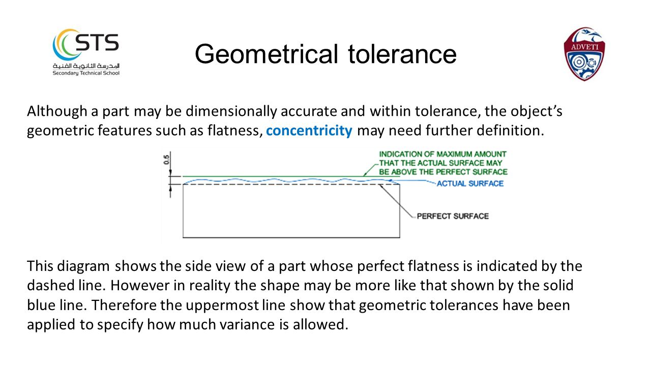 Although a part may be dimensionally accurate and within tolerance, the object's geometric features such as flatness, concentricity may need further definition.