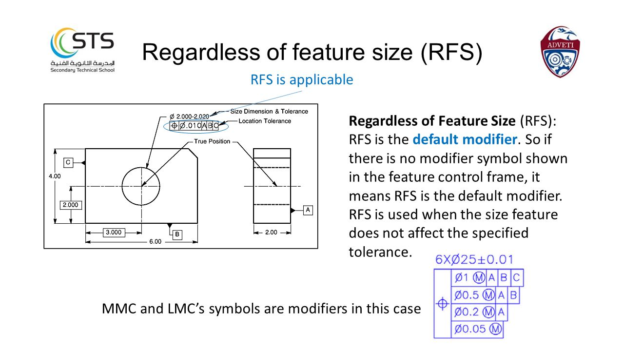 Regardless of Feature Size (RFS): RFS is the default modifier. So if there is no modifier symbol shown in the feature control frame, it means RFS is t