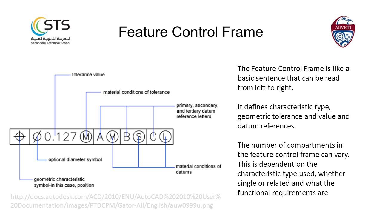 The Feature Control Frame is like a basic sentence that can be read from left to right. It defines characteristic type, geometric tolerance and value