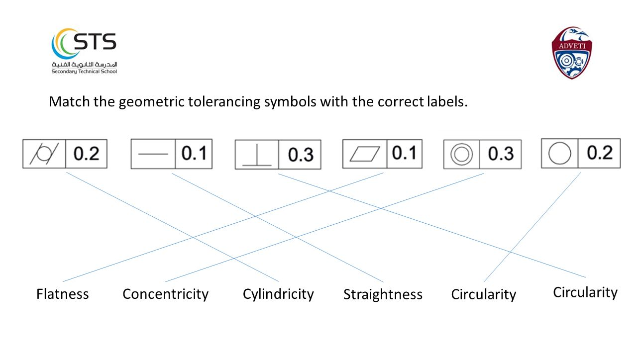 Match the geometric tolerancing symbols with the correct labels. CylindricityFlatnessConcentricity StraightnessCircularity