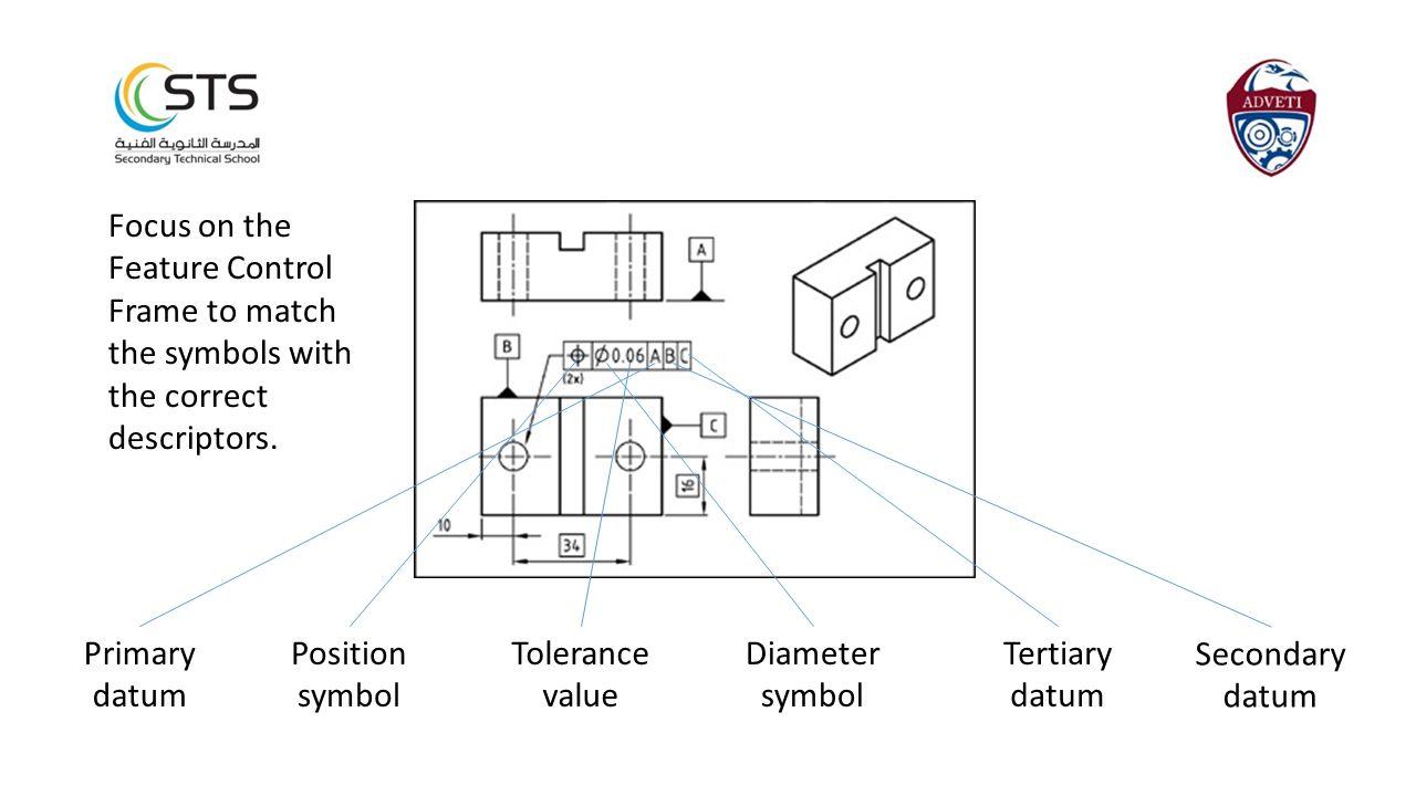 Focus on the Feature Control Frame to match the symbols with the correct descriptors. Primary datum Position symbol Tolerance value Diameter symbol Te