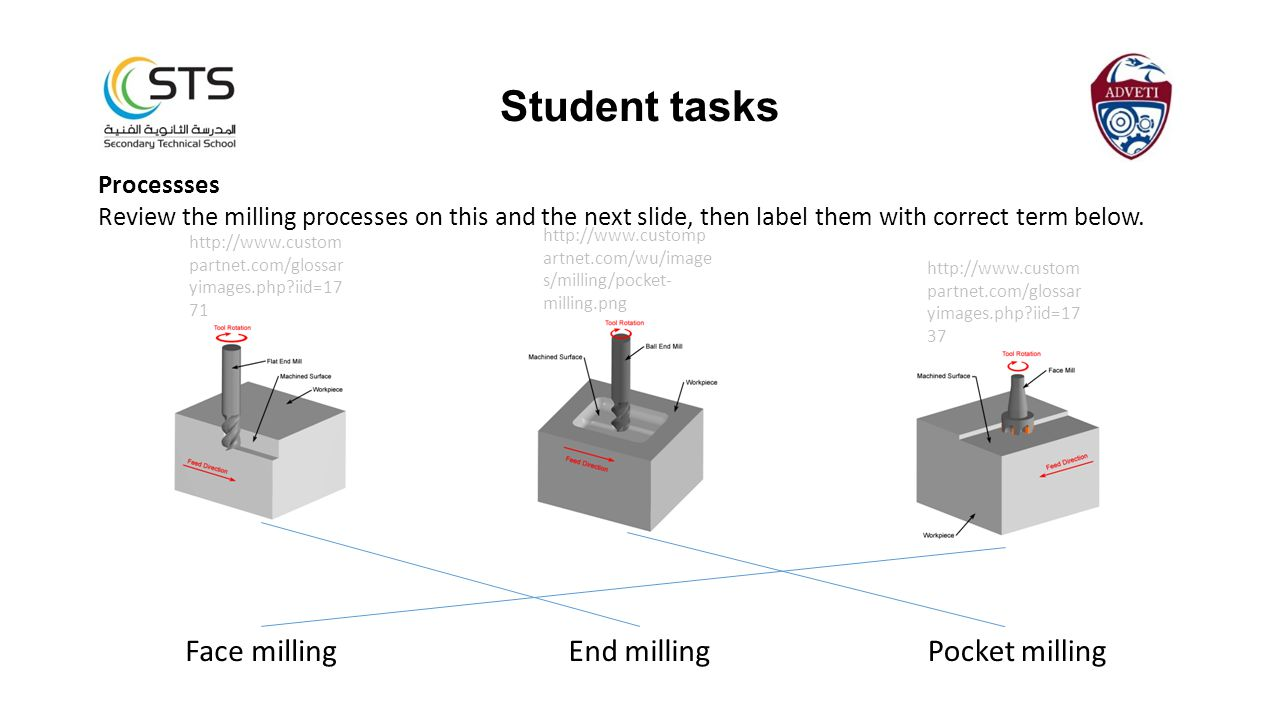 Processses Review the milling processes on this and the next slide, then label them with correct term below.