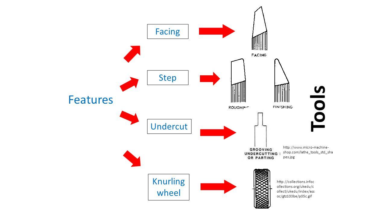 Features Knurling wheel Step Undercut http://collections.infoc ollections.org/ukedu/c ollect/ukedu/index/ass oc/gtz103be/p05c.gif Tools Facing http://www.micro-machine- shop.com/lathe_tools_std_sha pes.jpg