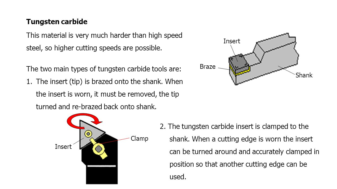 Tungsten carbide This material is very much harder than high speed steel, so higher cutting speeds are possible. The two main types of tungsten carbid