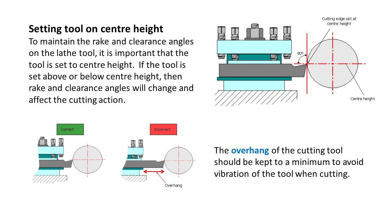 Setting tool on centre height To maintain the rake and clearance angles on the lathe tool, it is important that the tool is set to centre height.