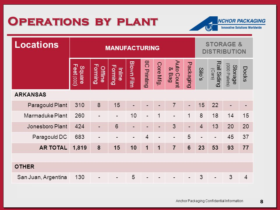 Anchor Packaging Confidential Information Operations by plant Locations MANUFACTURING STORAGE & DISTRIBUTION Square Feet (000 ) Offline Forming Inline Forming Blown Film 8C Printing Core Mfg.