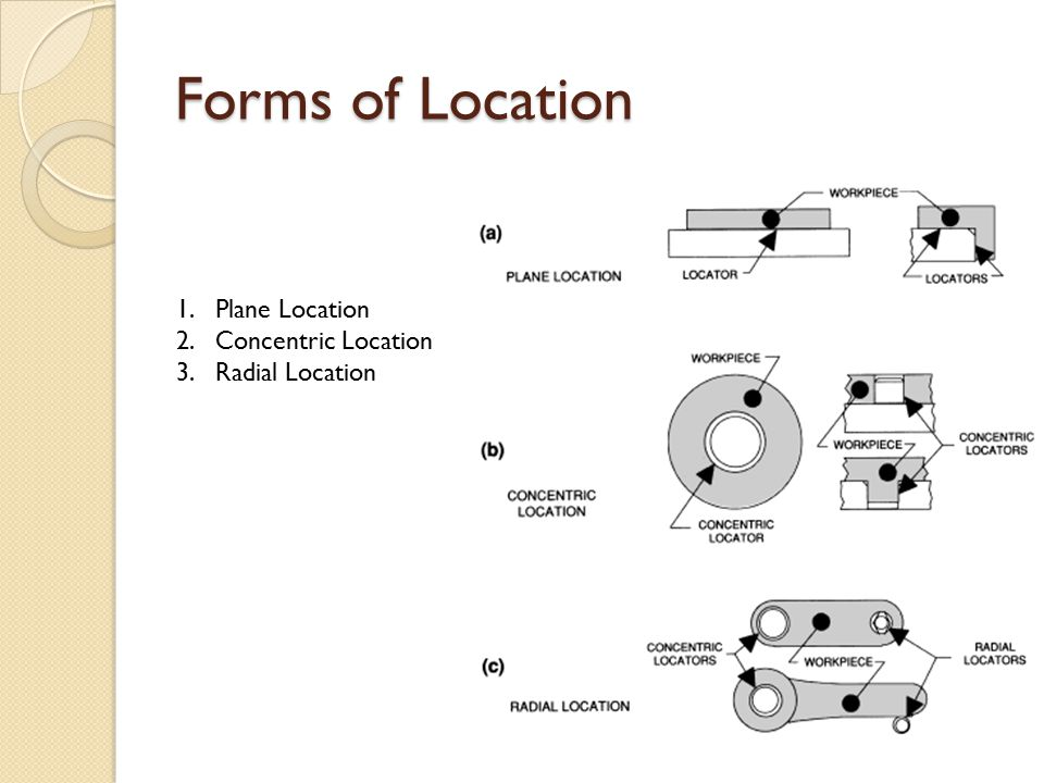 Forms of Location Plane locators locate a workpiece from any surface.