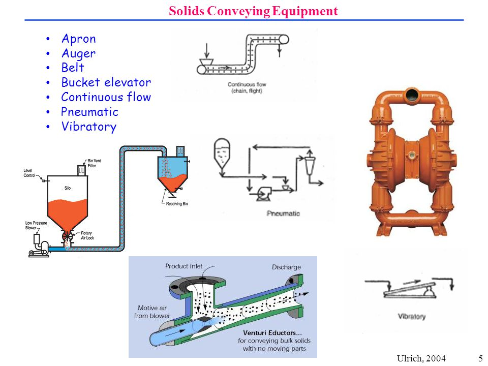 5 Solids Conveying Equipment Ulrich, 2004 Apron Auger Belt Bucket elevator Continuous flow Pneumatic Vibratory